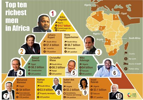 Who Is The Richest Man In Africa?  Top 10 Naijcom