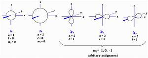 What Is Quantum Number In Chemistry