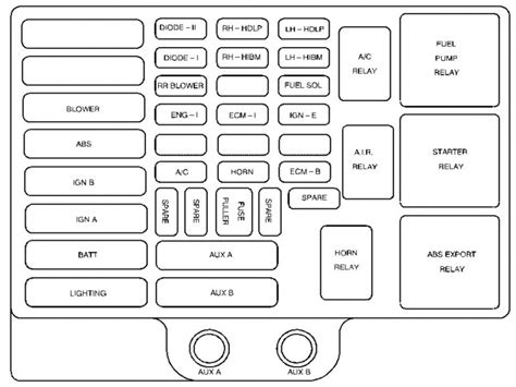 1998 Chevy Fuse Diagram by 1998 Chevy 3500 Fuse Box Diagram Wiring Forums