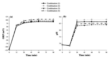 Ph Orp Diagram by A Orp Values And B Ph Values Observed At Different