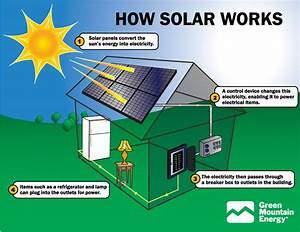 Greencyclopedia™: Solar Energy in the Home