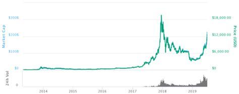 bitcoin history price     btc charts