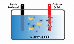 Magnesium May Provide Key To Smaller  Denser Batteries