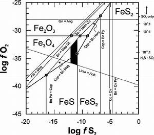 Schreinemaker U2019s Phase Diagram For The Fe