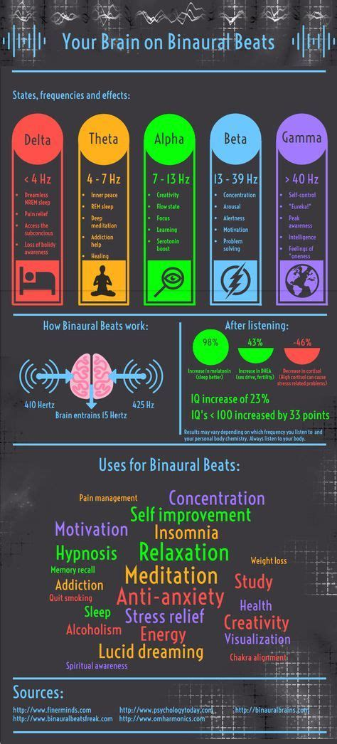 binaural beats tones produced specifically