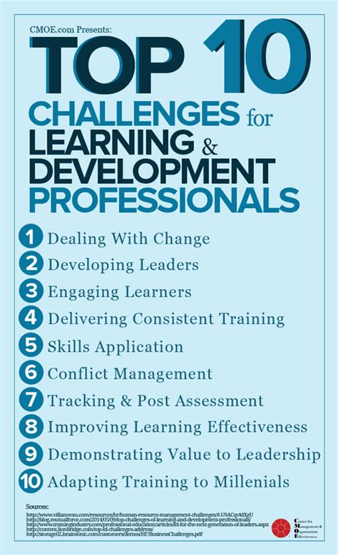 Top 10 Challenges Faced By Learning & Development Pros