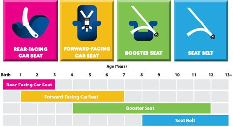 Types Of Child Safety Seats Available In Us And Canada