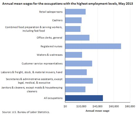 introduction bls statistics by occupation spotlight on statistics u s bureau of labor