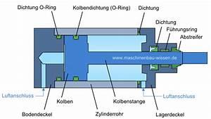 Kolbendurchmesser Berechnen : pneumatikzylinder funktion und aufbau ~ Themetempest.com Abrechnung