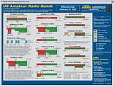 Amateur radio national calling frequency