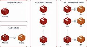 A Foundational Look At Cluster Architecture