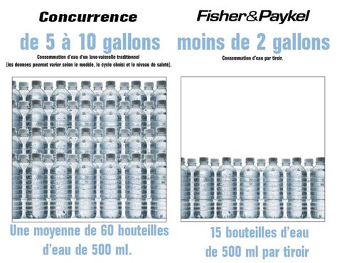bureau vall馥 mulhouse consommation d eau vaisselle a la 28 images conseils pour r 233 duire sa consommation d eau lave vaisselle faible consommation d eau table de
