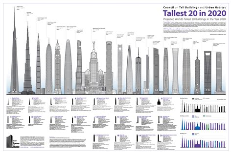 Tallest Buildings in Wuhan China
