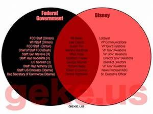 House And Senate Venn Diagram