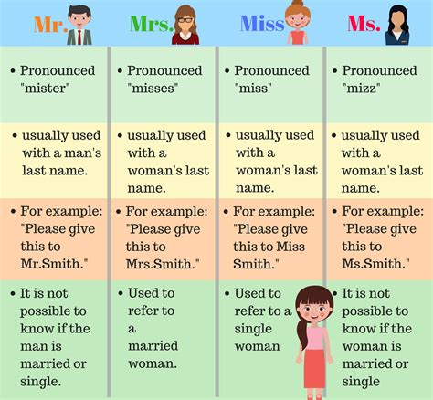 Mr O Vs Miss Ab how to use personal titles mr mrs ms and miss