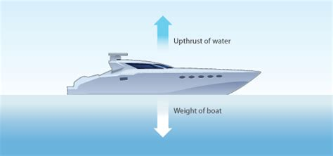 Yacht Urdu Meaning by Archimedes Principle Explains Why Steel Ships Float Steemit