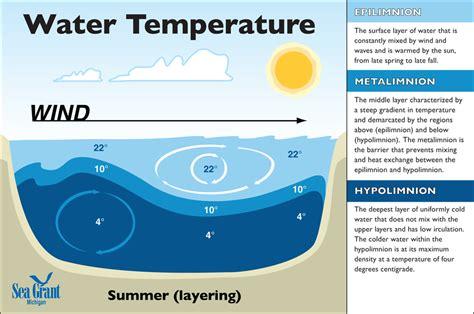 Properties Of Water  Teaching Great Lakes Science