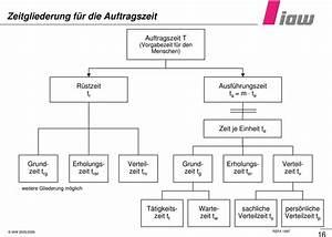 Manntage Berechnen : arbeitswissenschaft i betriebsorganisation aw i pdf ~ Themetempest.com Abrechnung