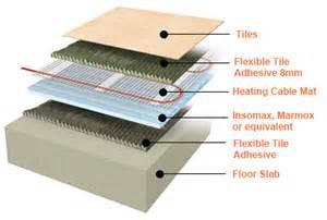 installation electric underfloor heating mats tiles karndean amtico