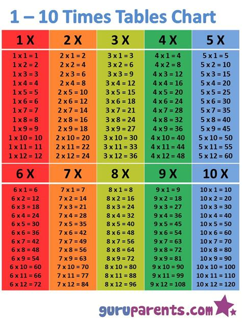 times tables chart multiplication chart