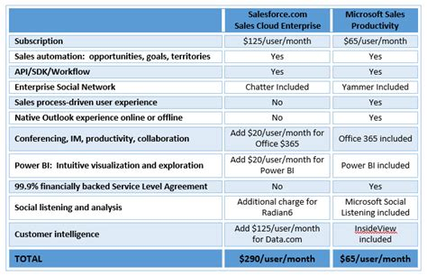 microsoft dynamics crm   salesforce cost