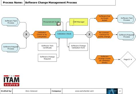 Sap Typical Hardware Diagram by Process Of The Month Software Change Management Process
