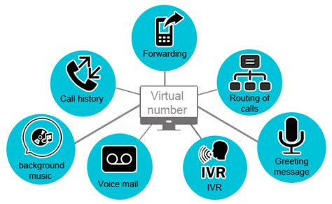virtual phone numbers how one benefits your business