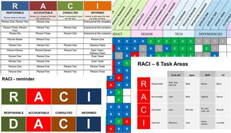 Raci Analysis Template by Powerpoint Raci Presentation Template