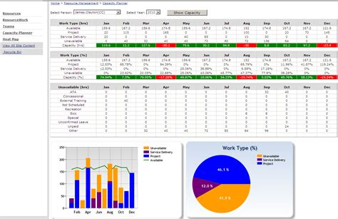 capacity planning template sharepoint resource capacity planner update 171 cj