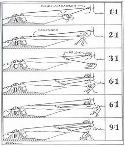 Great Diagram About Mechanical Advantage  With Images