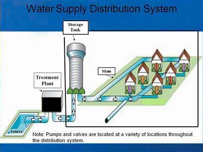 Distribution Water System Systems Drinking Epa Supply