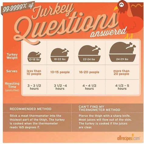 how long do i cook a 6 pound chic how to cook a turkey allrecipes