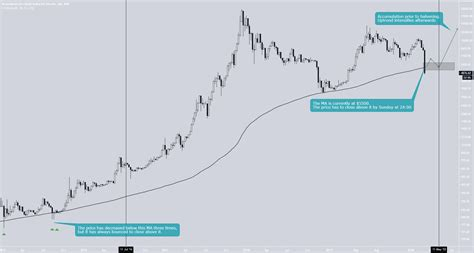 Often in the forex market, price will approach and bounce off the. The Importance Of Bitcoin's 200-Week Moving Average for BNC:BLX by BitcoinMaximus1 — TradingView