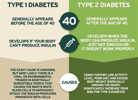 worse type   type  diabetes diabetes