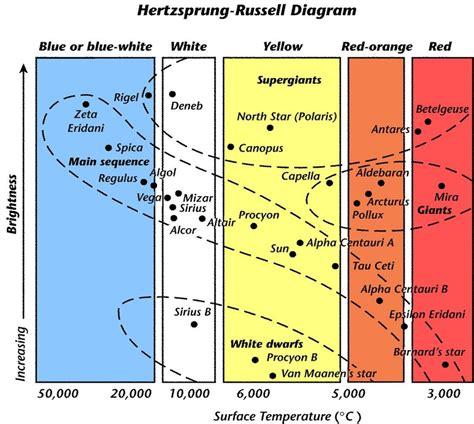 Hr Diagram In Celsiu by H R Diagram Wkst Mrs Paulus