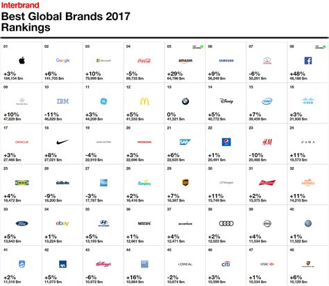 Toyota Is Still The World's Most Valuable Automotive Brand