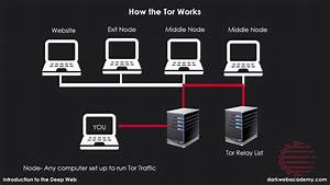 How Tor Networks Work