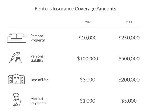 The Ultimate Guide To Renters Insurance Coverage