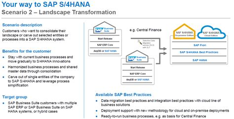 Landscape: Sap Landscape Transformation