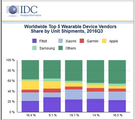 wearables market up 3 1 percent while apple slips notebookcheck net news