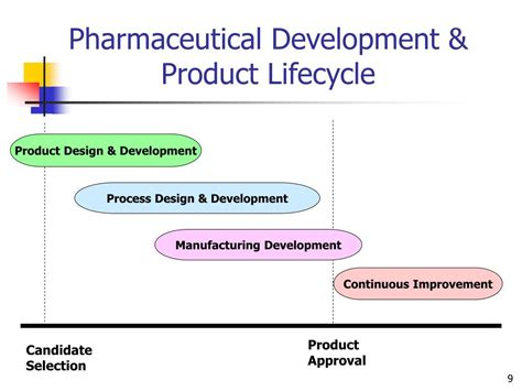 role  statistics  pharmaceutical development