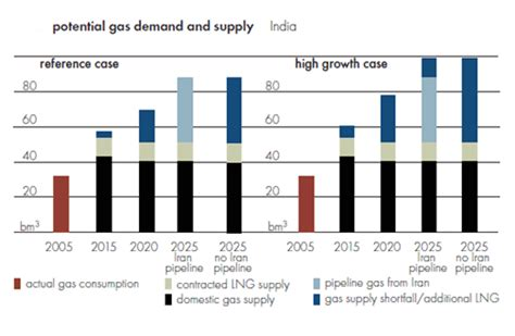 natural gas  india distribution  consumption trends