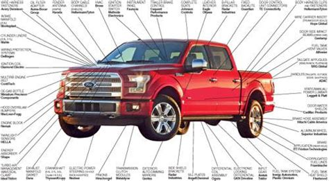 suppliers    ford  series
