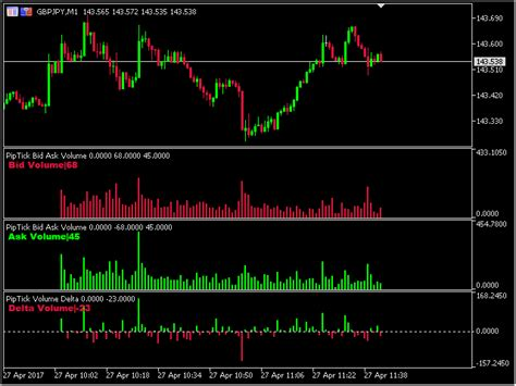 buy bid buy the piptick bid ask volume mt4 technical indicator