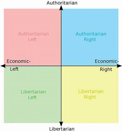 Political Compass Libright Svg Yellow Wikimedia Commons