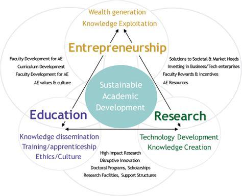 innovation entrepreneurship stevens institute