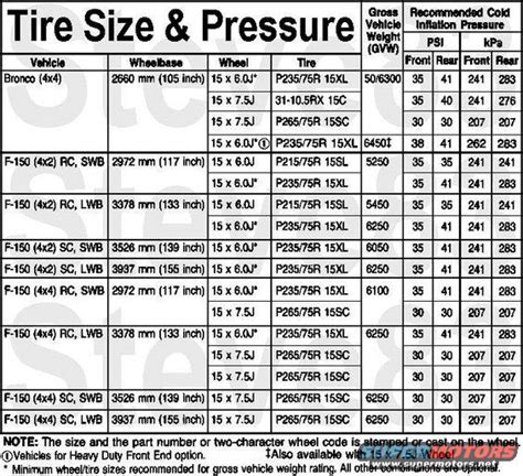 What Is The Proper Tire Pressure For A Boat Trailer by 31 Quot Tire Pressure Highway Ford Bronco Forum