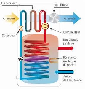 Dimension Chauffe Eau Thermodynamique : les chauffe eau thermodynamiques agence locale de l 39 energie ~ Edinachiropracticcenter.com Idées de Décoration