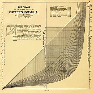 Charts  U00d7 4 From The Design Of Diagrams For Engineering