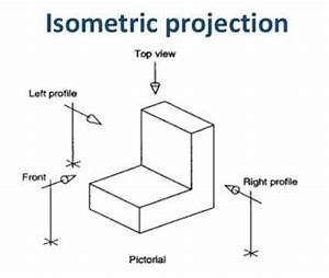 What Is The Difference Between An Isometric Projection And